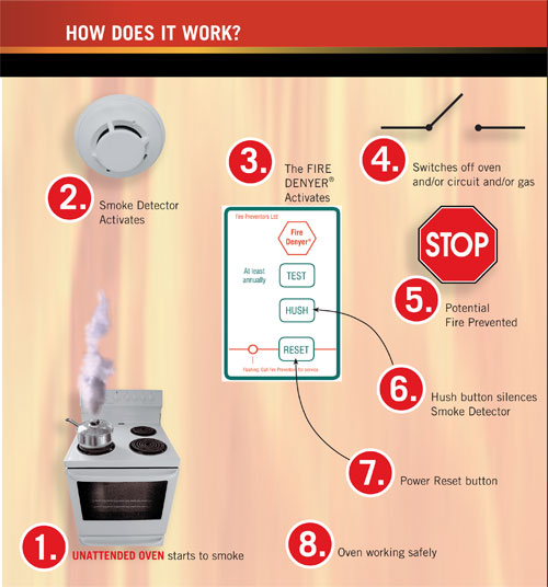 Fire Denyer - How It Works Graphic